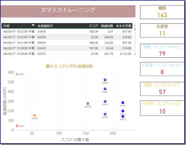 文字入力トレーニングアプリ_004_PowerBI_2_mid_640