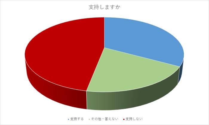 朝日新聞_円グラフの間違い_20200522_006